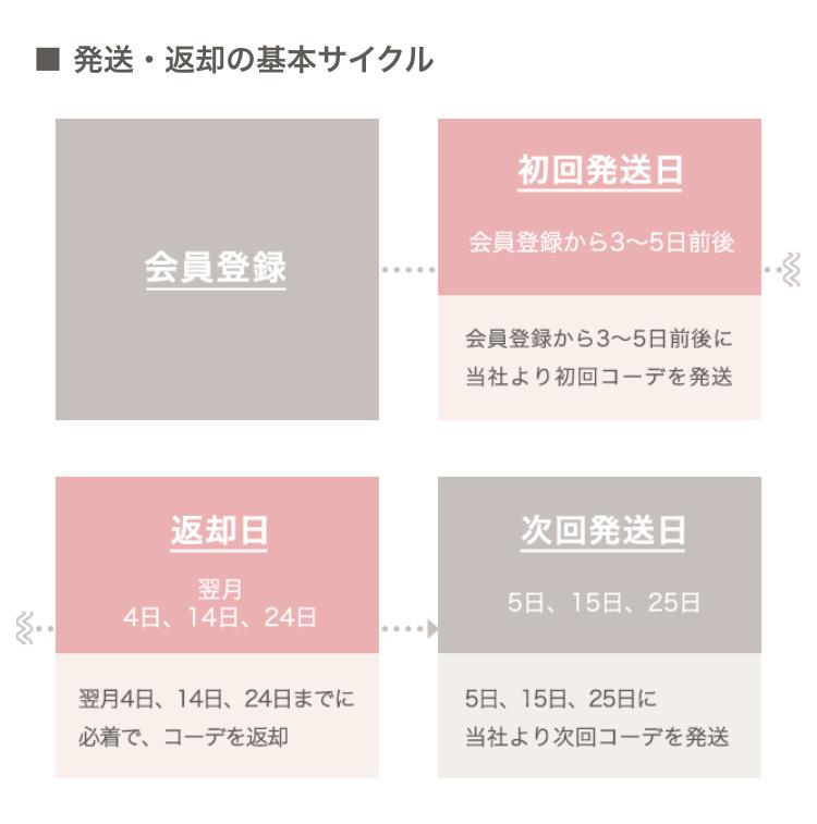 返却の基本サイクル